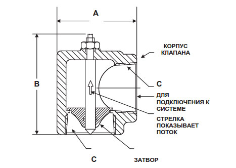 EI-образные обратные клапаны
