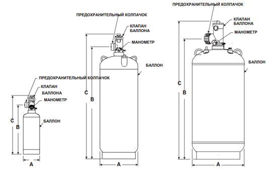 Модули газового пожаротушения (баллоны)